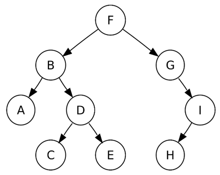 binarytree
