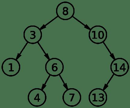 filledbinarytree